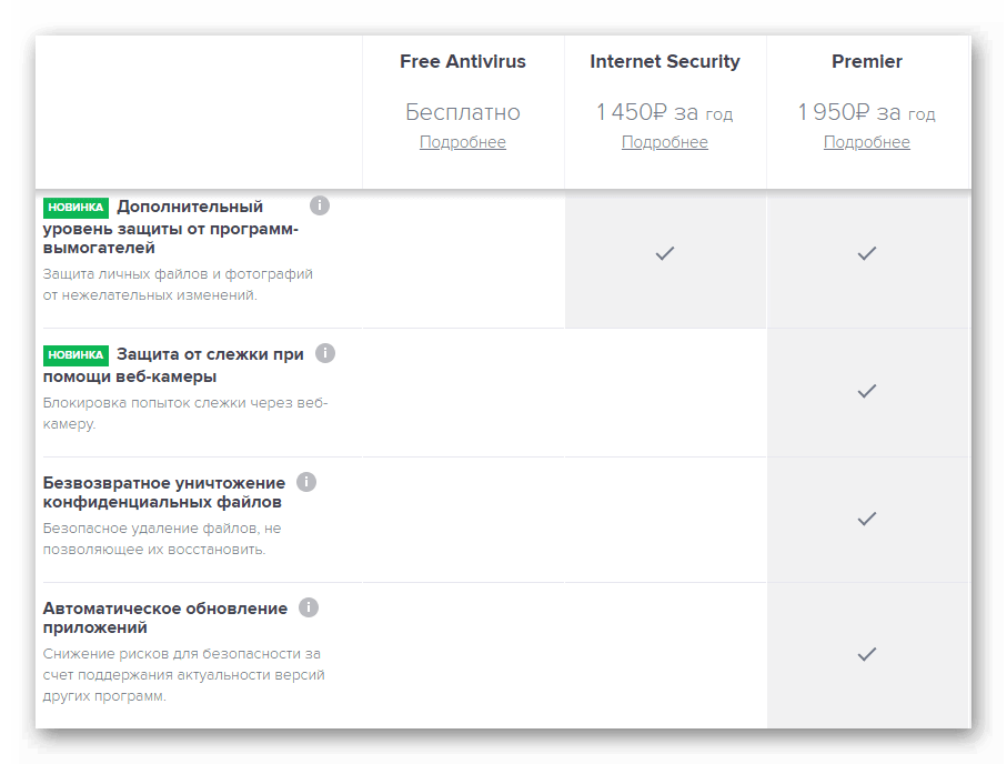 Различия версий антивируса Internet Security и Premier на сайте Avast